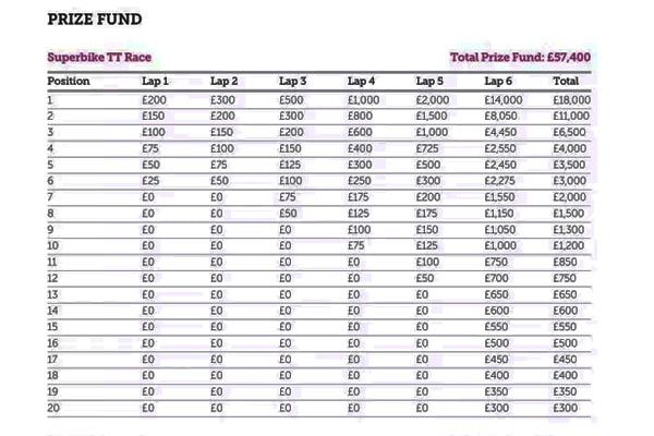Isle of Man TT competitors prize fund is $75,432.50 in total